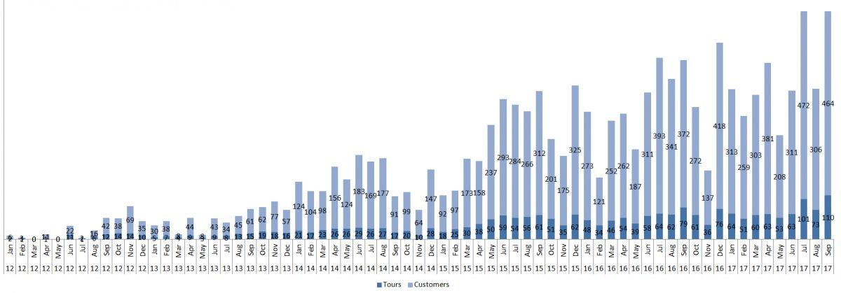 2012-2017Sep